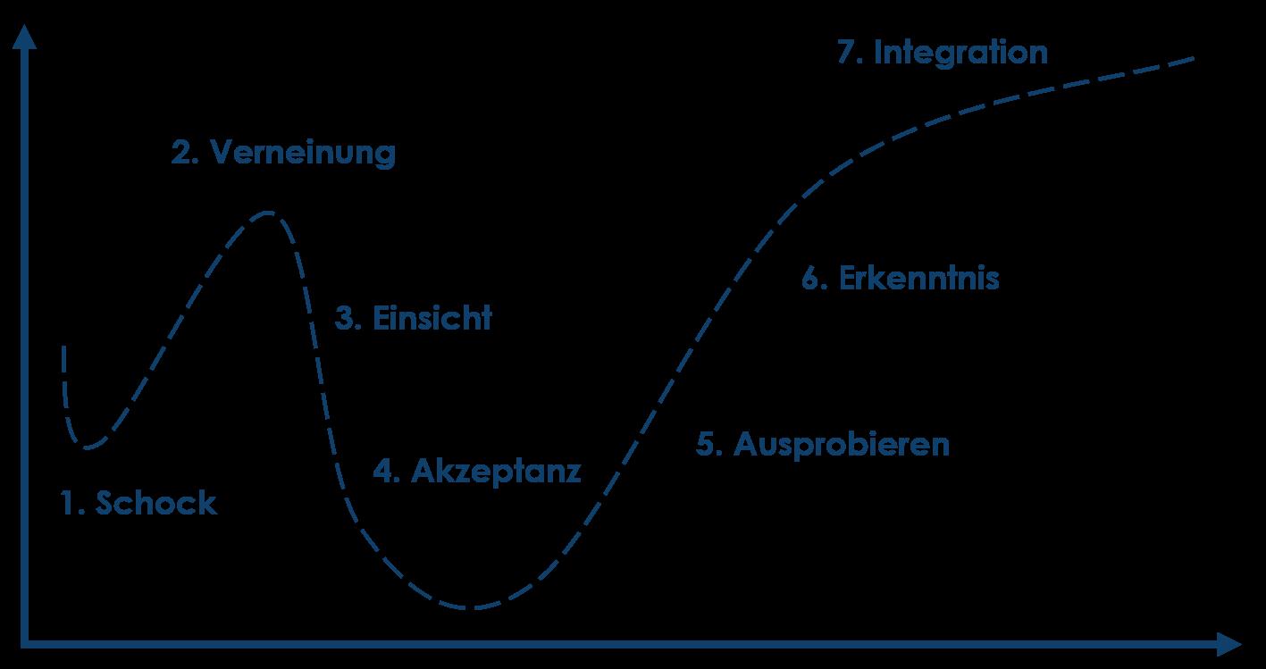 Verschiedene Phasen eines Changemanagementprozess: Schock, Verneinung, Einsicht, Akzeptanz, Ausprobieren, Erkenntnis, Integration