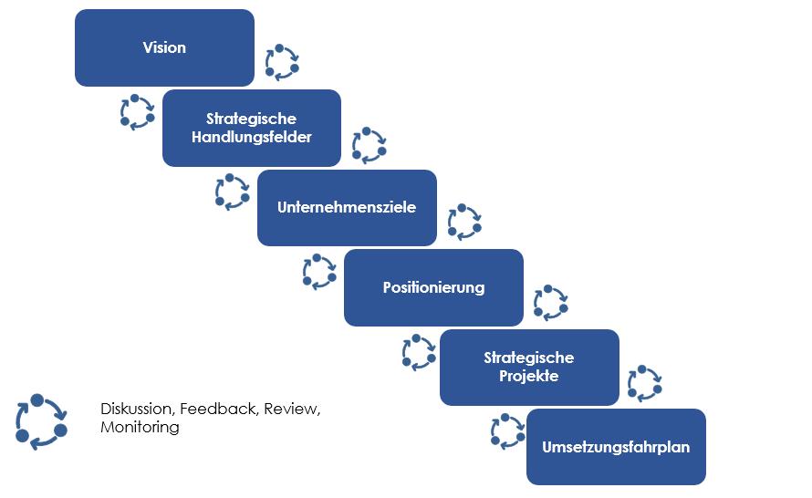 Ablauf Strategieentwicklung: Vision, strategische Handlungsfelder, Unternehmensziele, Positionierung, Projekte, Umsetzungsfahrplan