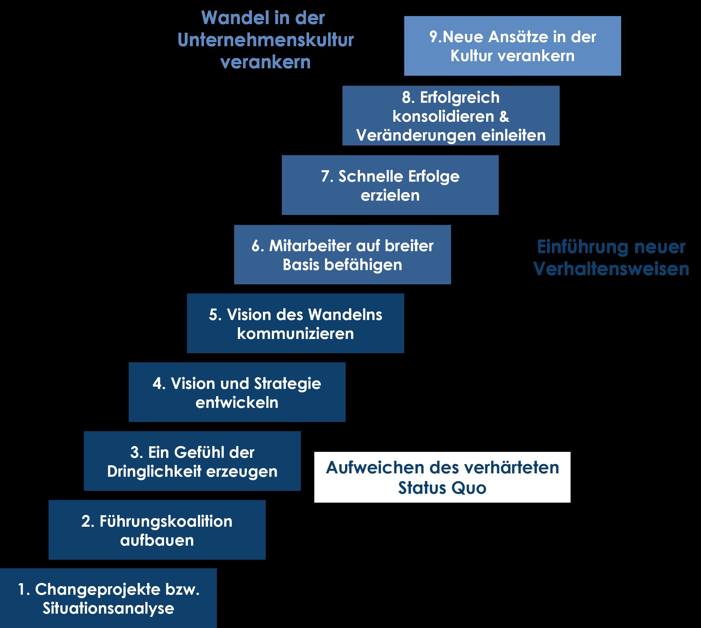 Der Ablauf eines Changemanagementprozesses begintt mit der Situationsanalyse, über das Entwickeln der Strategie und Vision bishin zum Verankern einer neuen Kultur